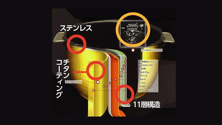 クック 圧力名人の内釜は、11層構造