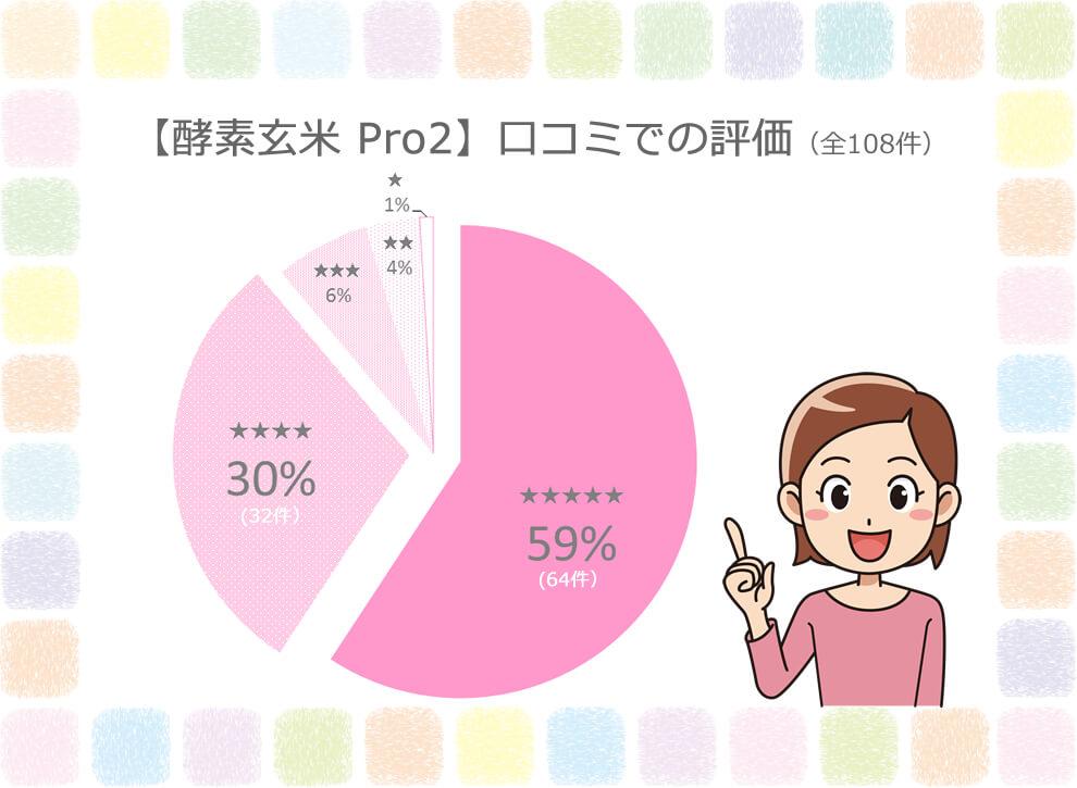 【酵素玄米Pro2】口コミでの評判