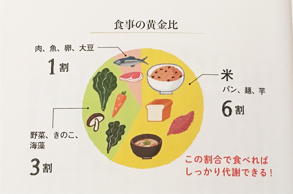 寝かせ玄米ダイエット 基本食の構成