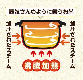 発芽酵素玄米炊飯器 【旧】圧力名人 DX(CUCKOO クック / 発芽マイスター)のCUCKOO クック New圧力名人DXの炊き方