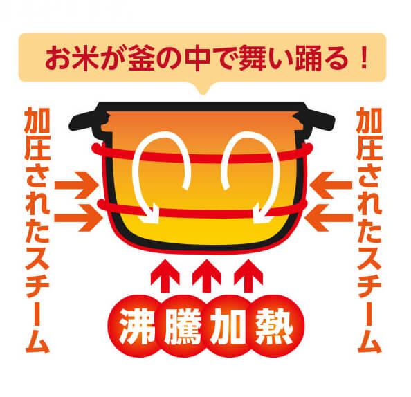 発芽酵素玄米炊飯器 【旧】圧力名人(CUCKOO クック / 発芽マイスター)のCUCKOO クック New圧力名人の炊き方
