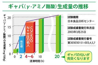 Cuckoo クック New圧力名人でのGABAの生成量のグラフ